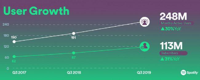 Spotify Q3 2019