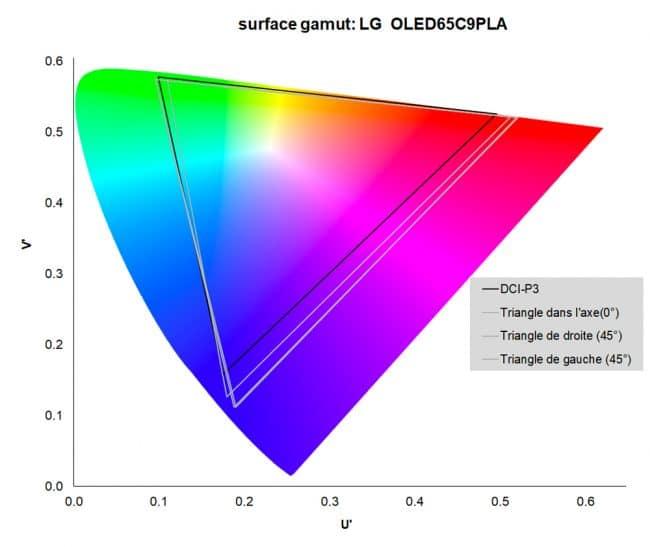 LG OLED 65C9PLA
