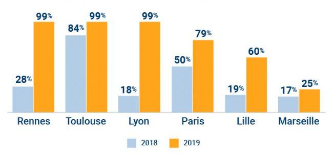 Couverture 4G des réseaux des métros et RER par ville (en %) en 2018 et 2019 © Zone5G