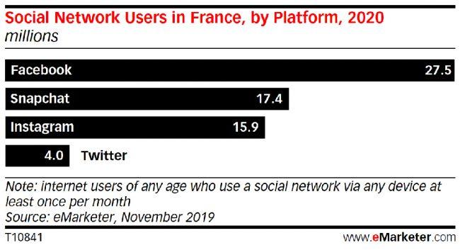 Facebook France chiffres