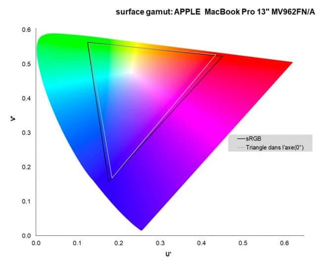 Apple MacBook Pro 13 8/256 Go Touch Bar