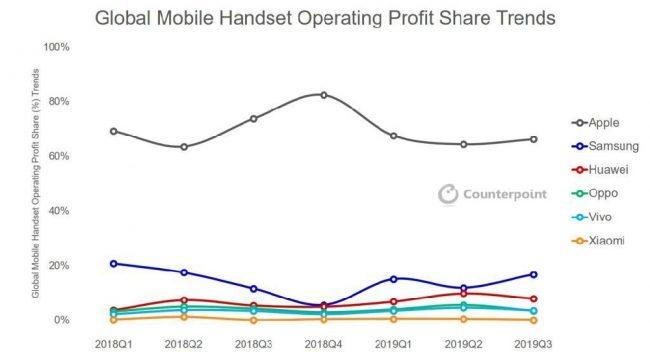 Bénéfices marché du smartphone Q32019