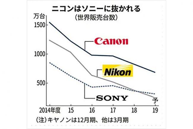 © Nikkei