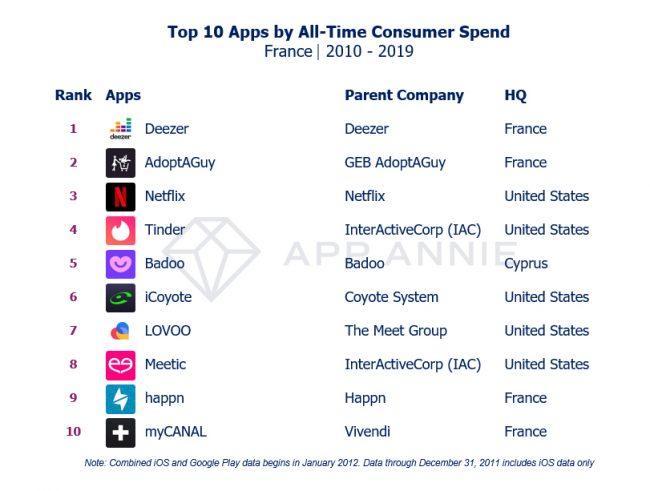 Top 10 dépenses apps France 2010-2019