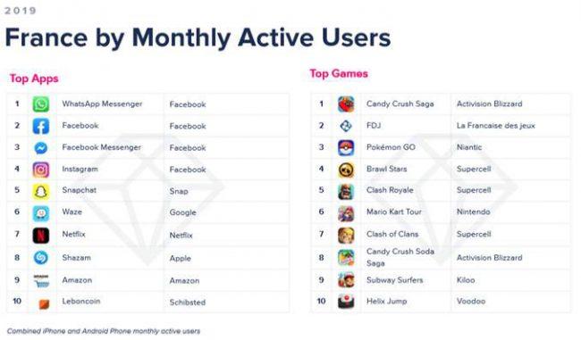 Top des applications par utilisateurs actifs mensuels en 2019 © App Annie