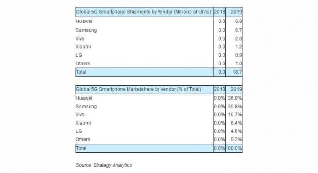Ventes smartphones 5G