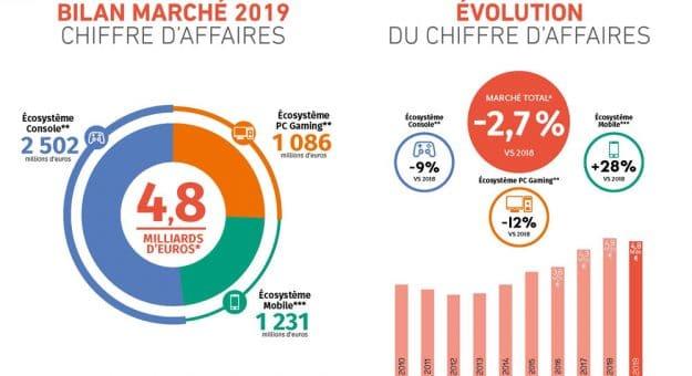 Le marché français du jeu vidéo attend la nouvelle génération de consoles