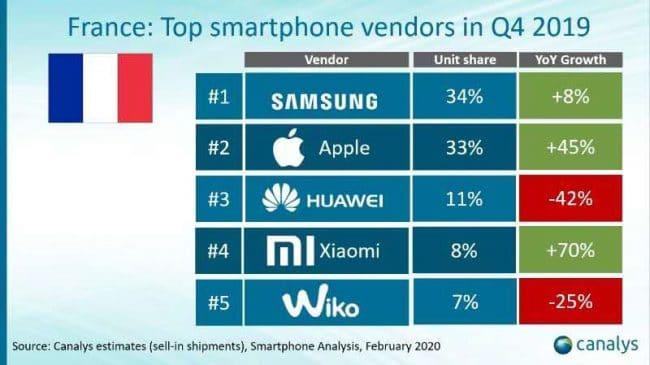 Ventes smartphones France Q42019