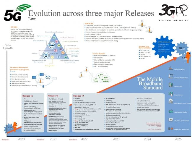 Infographie sur la 5G