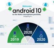 Nokia : le Covid-19 retarde le déploiement de la mise à jour vers Android 10