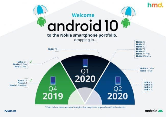 Nouveau calendrier de déploiement pour Android 10 sur les smartphones Nokia