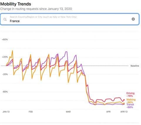 Confinement : Après Google, Apple détaille les déplacements observés grâce à ses smartphones