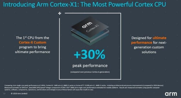 ARM présente les cœurs CPU Cortex-A78 et Cortex-X1, les GPU Mali-G78 et Mali-G68 et le NPU Ethos-N78