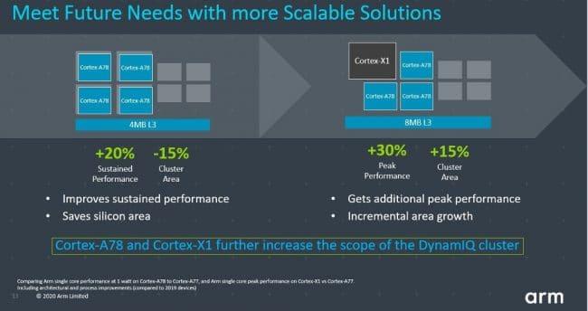 ARM Cortex-X1 + Cortex-A78