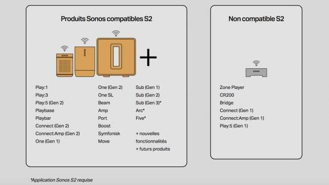 Appareils compatibles avec Sonos S2