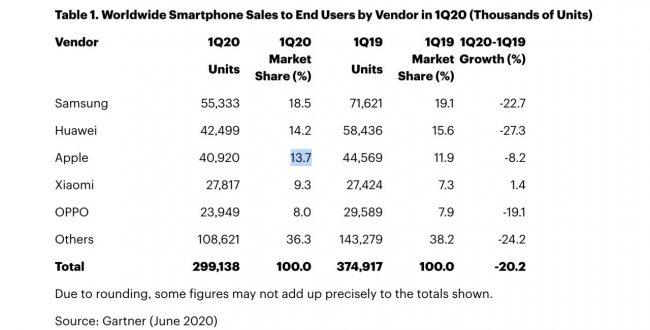 Ventes de smartphones au 1er trimestre 2020 selon Gartner