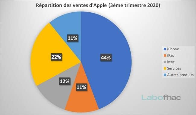 Répartition ventes Apple Q3 2020