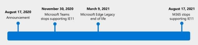 Internet Explorer frise chronologique
