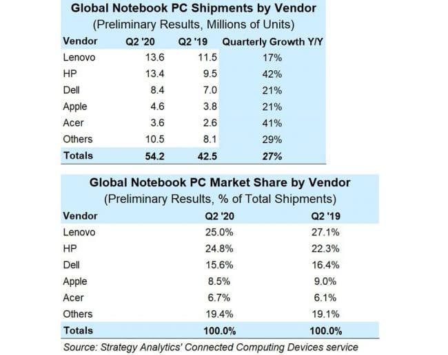 Ventes PC portables Q2 2020