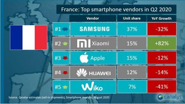 Ventes smartphones Xiaomi au deuxième trimestre 2020