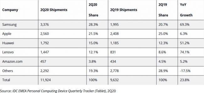 Marché des tablettes Q2 2020