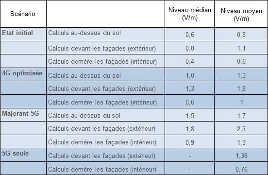 Tableaux ondes 4G-5G