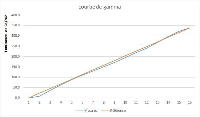 Xiaomi Mi 4S 55 pouces