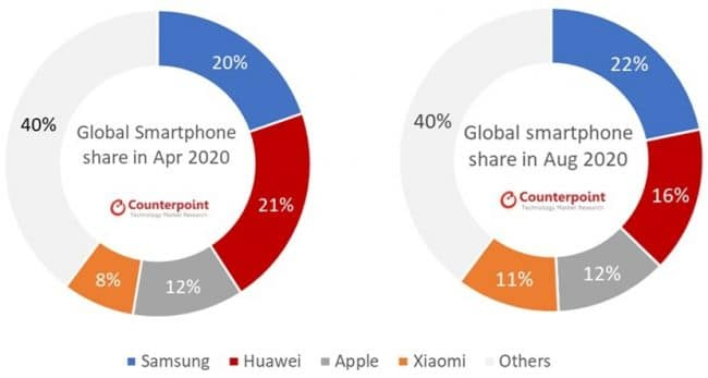 parts marche smartphones 650x347 - Smartphone sales: Samsung bounces back and widens the gap with Huawei - Labofnac