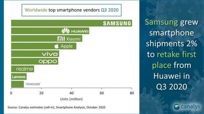 Ventes smartphones Q3 2020