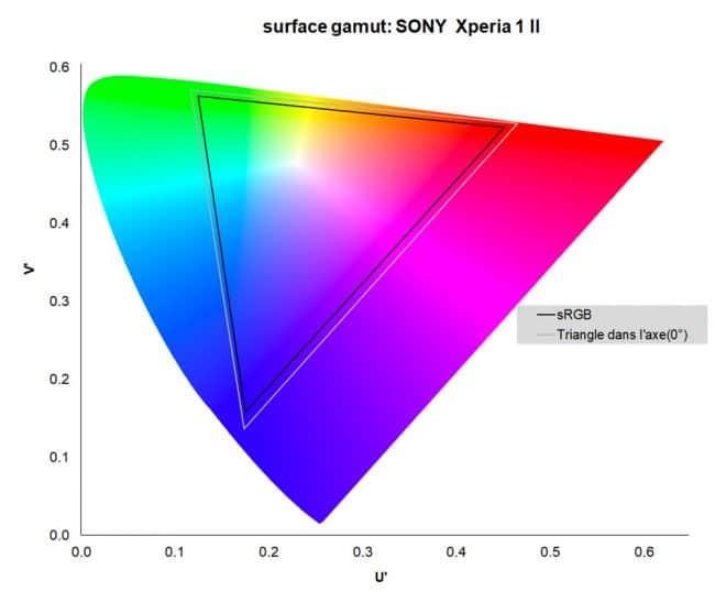 Sony Xperia 1 II test LaboFnac gamut