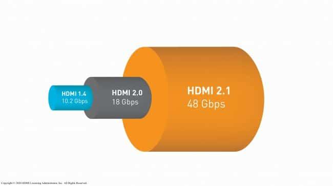 Bande passante disponible avec les différentes normes HDMI