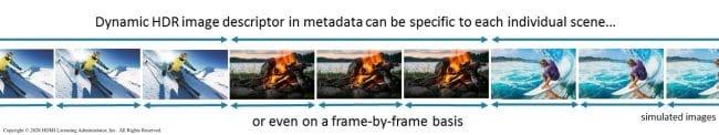 Dynamic HDR disponible en HDMI 2.1