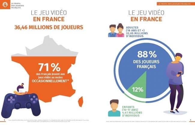 Jeux Video En France On Compte 36 Millions De Joueuses Et De Joueurs