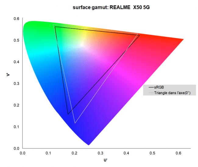 Gamut du realme X50 5G