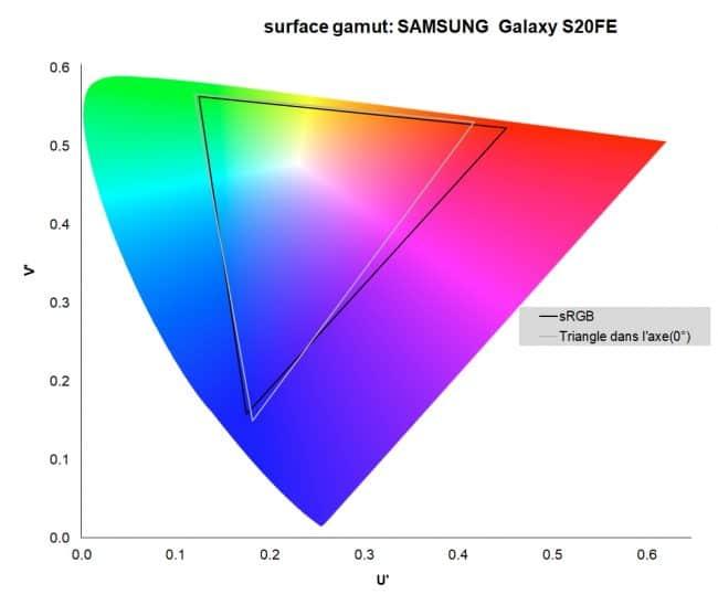 Gamut de l'écran du Samsung Galaxy S20 FE