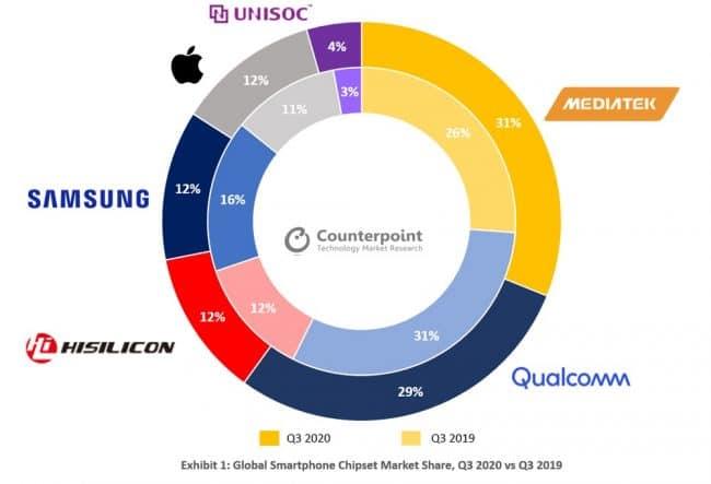 Parts de marché de MediaTek, Qualcomm Q32020