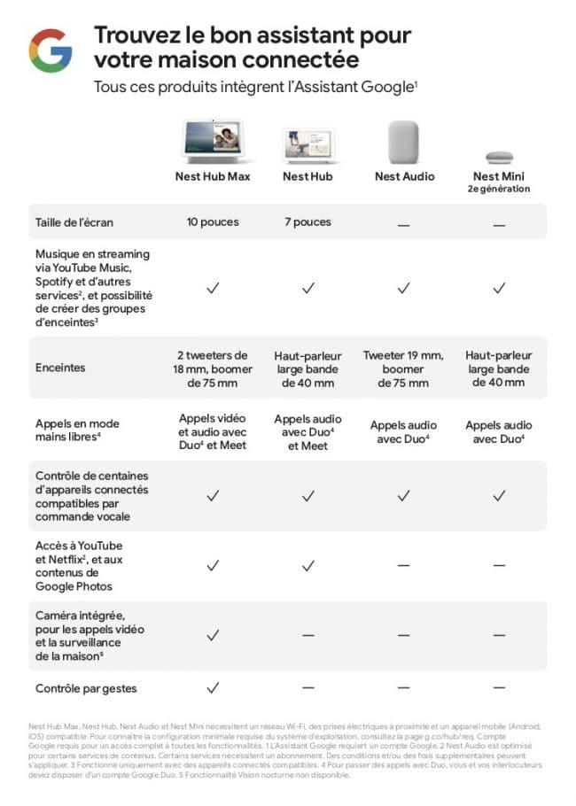 Nest Audio Comparison Chart