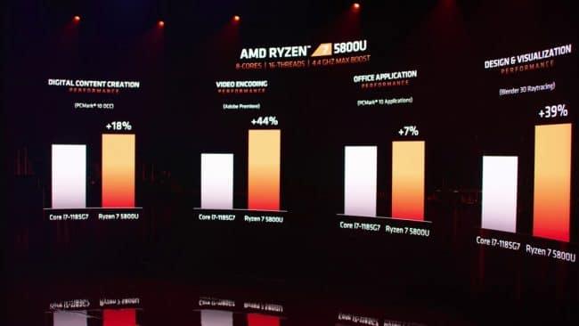AMD Ryzen 5800U