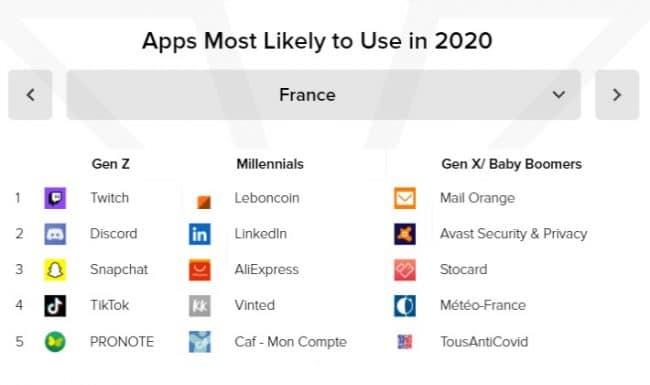 Applications utilisations générations 2020