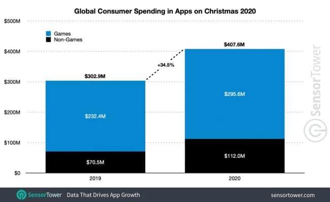 Dépenses apps noël 2020