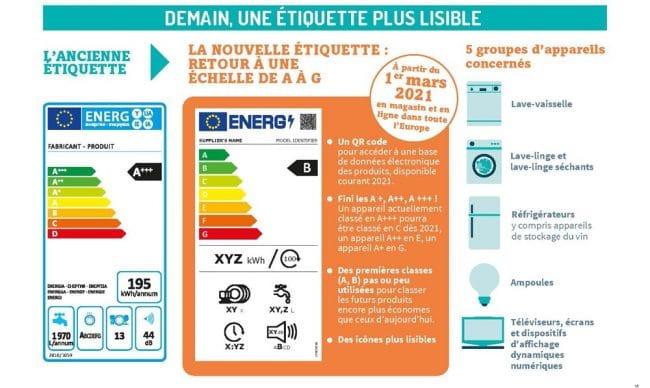 Infographie étiquette énergie