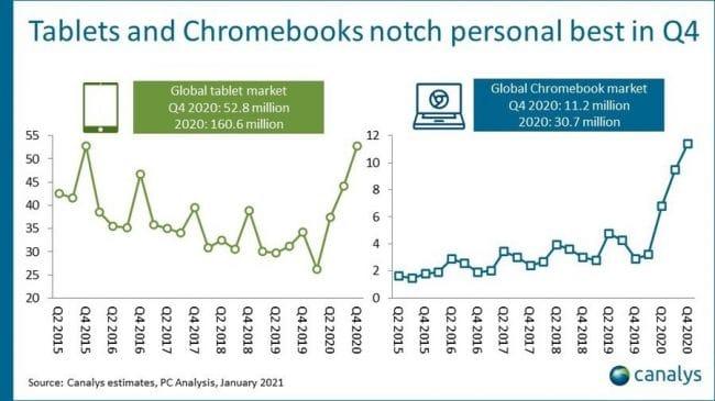 Canalys ventes Chromebook Q4 2020
