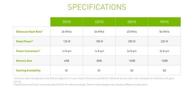 Nvidia caractéristiques CMP HX