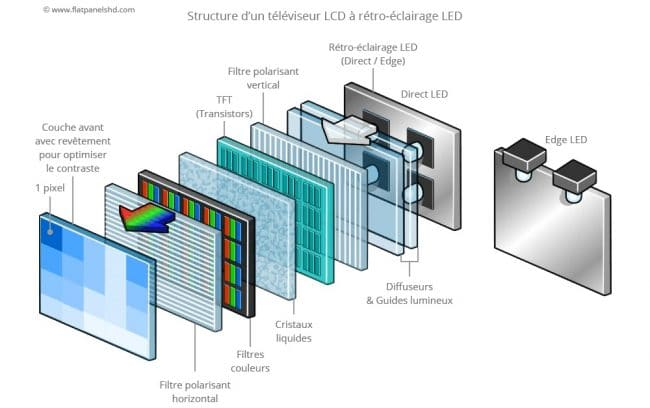 Structure TV LCD