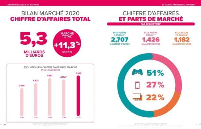 Chiffres d'affaires jeux vidéo 2020 France