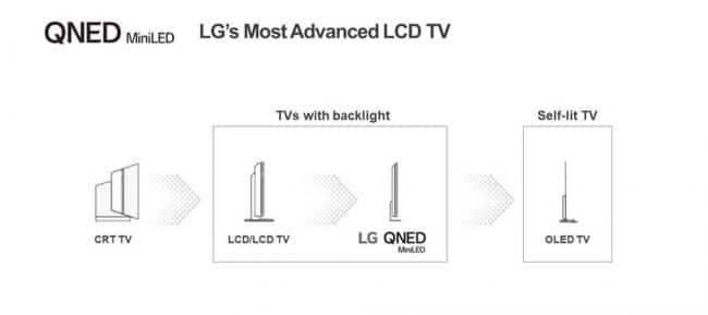 LG Mini-LED
