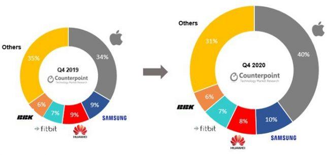 Apple continue de dominer le marché des montres connectées © Counterpoint