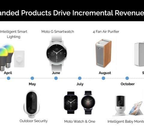 Moto G, Watch et One : le vrai-faux retour de Motorola dans l'univers des montres connectées