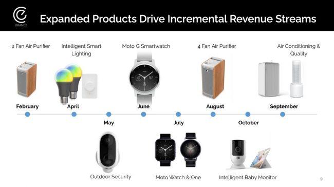 eBuyNow a dévoilé ses futurs produits © CE Brands