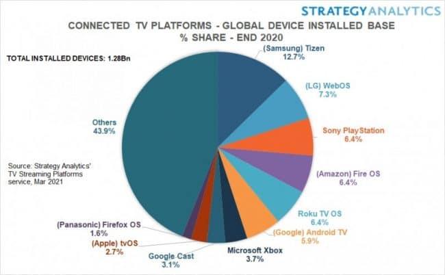 TV connectées et OS